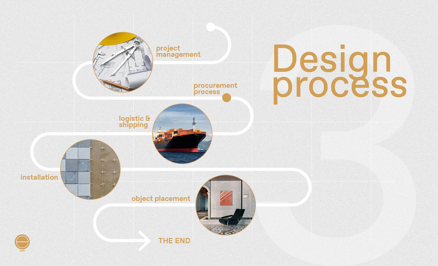 Continue your journey discovering the interior design consultation process in the third map
